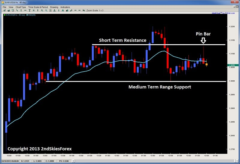 inside bar false break pin bar price action eurusd 2ndskiesforex.com