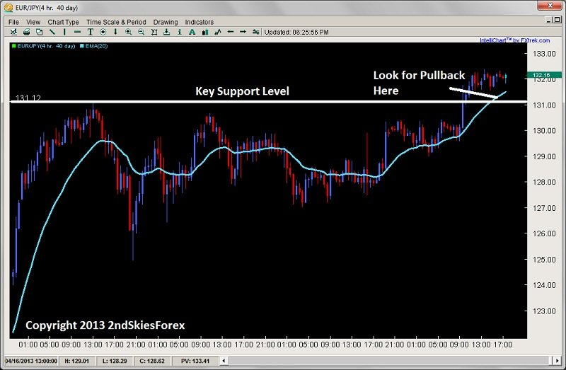 breakout pullback setup consoldiation price action eurjpy 2ndskiesforex.com