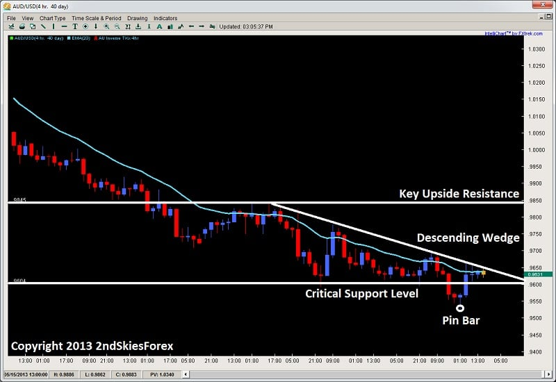 counter trend pin bar + false break key leve price action 2ndskiesforex.com