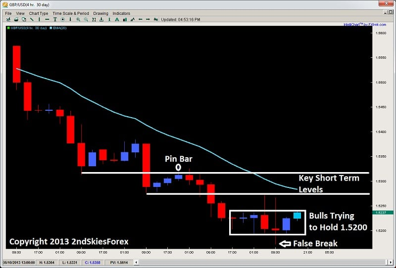 pullback key level two way order flow price action 2ndskiesforex.com