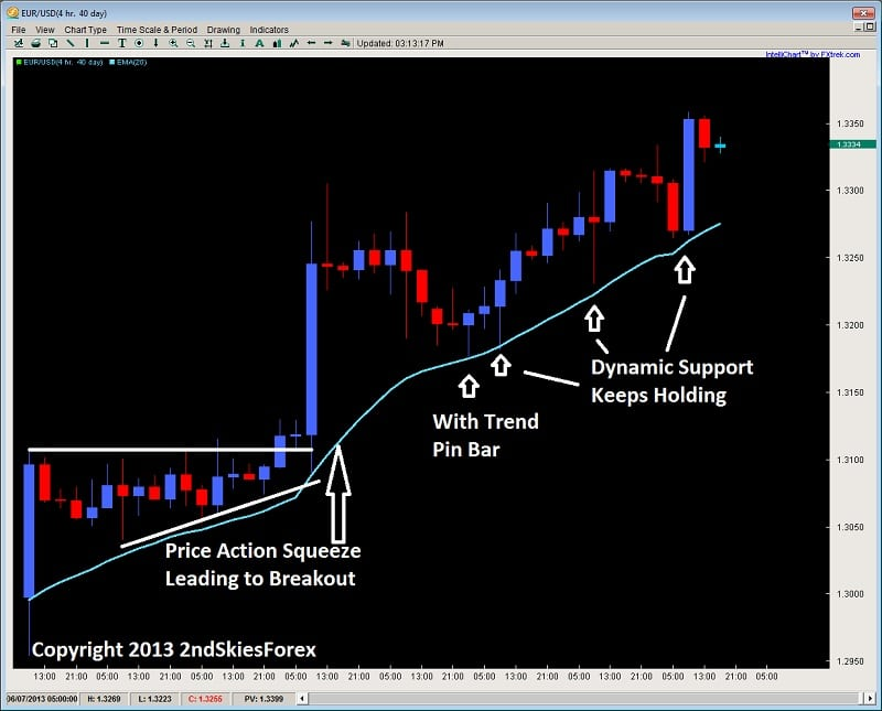 dynamic support price action pullbacks eurusd 2ndskiesforex.com
