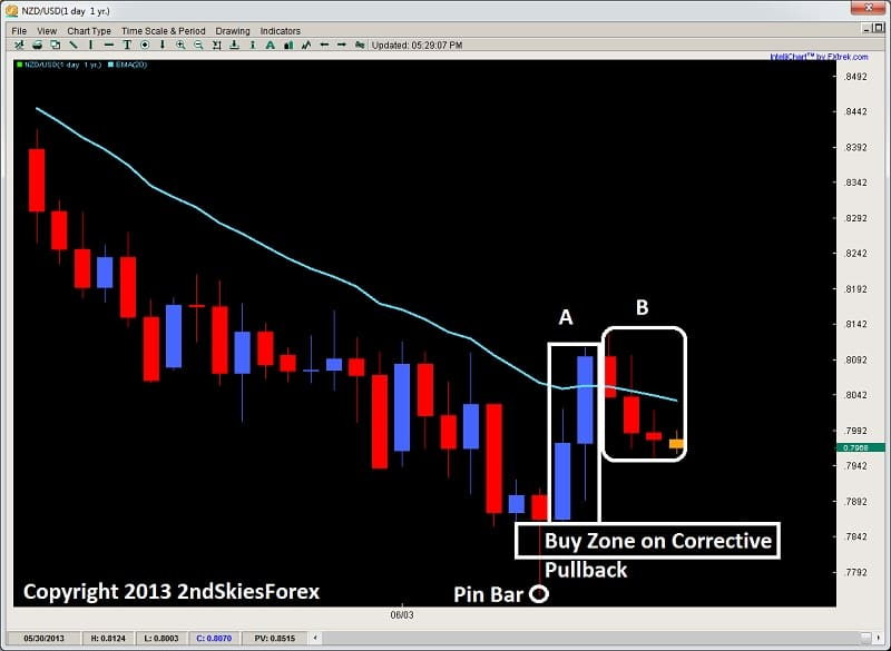 pin bar rejection impulsive buying corrective selling price action 2ndskiesforex.com