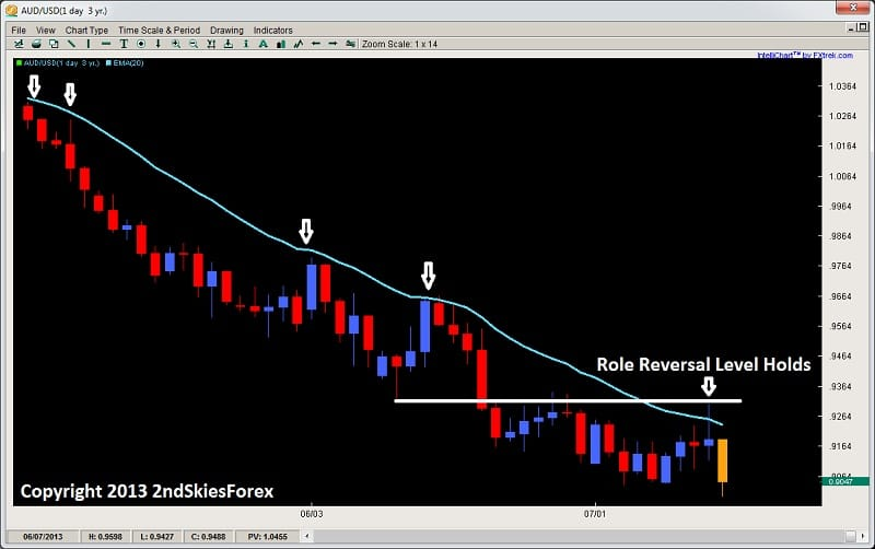audusd trading with trend intraday price action sell signals 2ndskiesforex.com