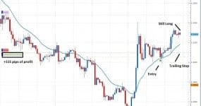 euro 115 pips of profit price action learn to trade 2ndskiesforex.com