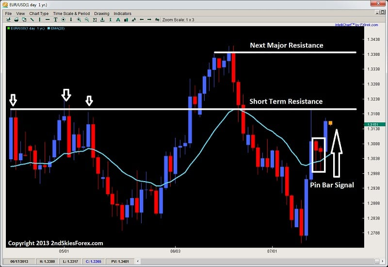 euro pin bar dynamic support daily 20ema price action 2ndskiesforex.com