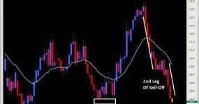 intraday price action sell signals euro daily 2ndskiesforex.com