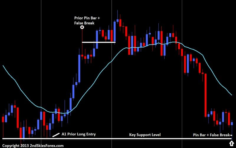pin bar false break price action context 2ndskiesforex.com