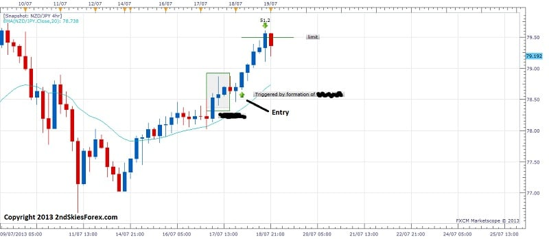 with trend price action setup nzdjpy 2ndskiesforex