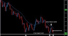audnzd breakout 5 year lows price action 2ndskiesforex
