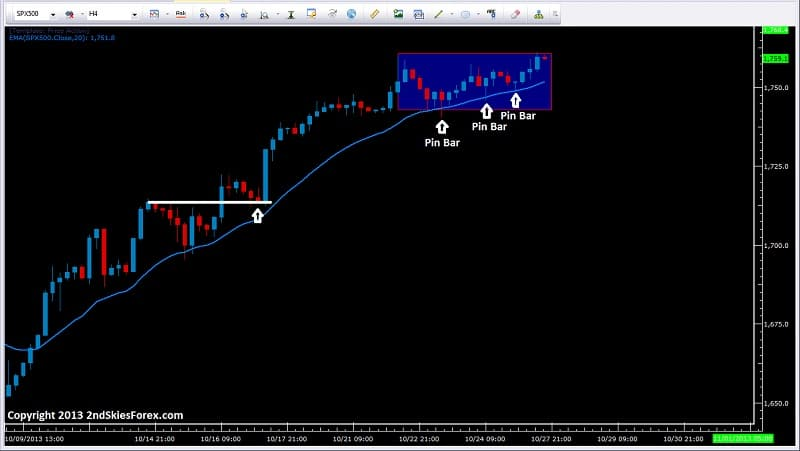 SPX 500 pin bars with trend dynamic support 2ndskiesforex