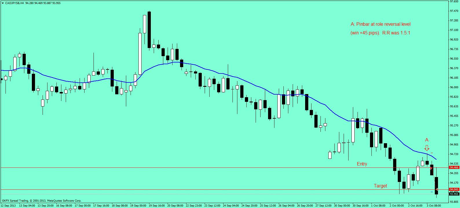 price action course cad jpy 4hr 2ndskiesforex