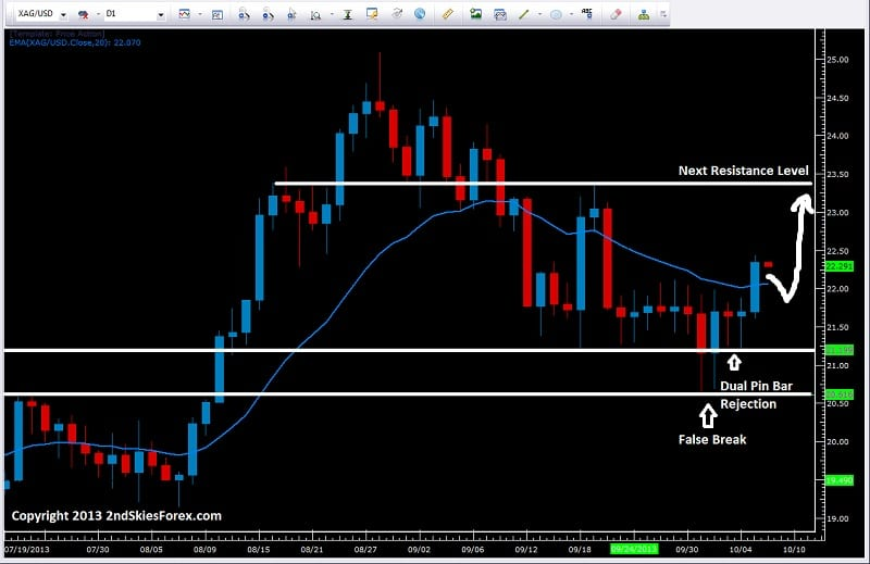 silver with trend pin bar false break 2ndskiesforex