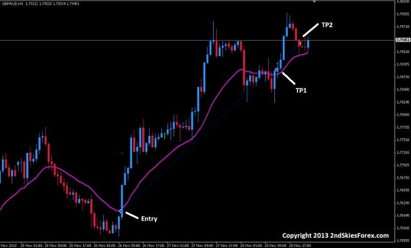 +420 pips and +5R GBPAUD price action trading 2ndskiesforex course