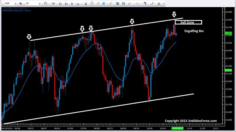dow jones channel top reject price action 2ndskiesforex