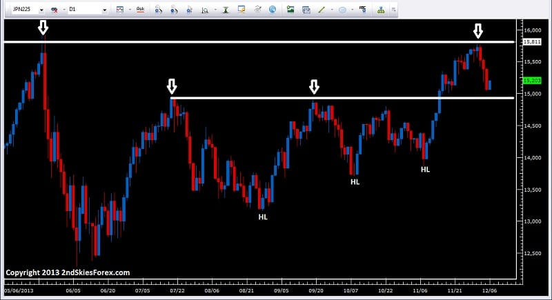 nikkei 225 key level price action 2ndskiesforex
