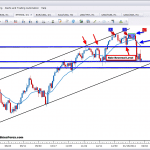 S&P 500 price action trend analysis market commentary jan 29th 2ndskiesforex
