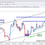 gold live price action trade bull channel 2ndskiesforex