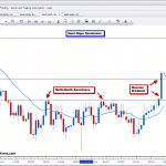 silver breakout key level corrective pullbacks 2ndskiesforex