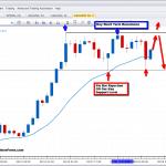 silver pin bar pullback level price action 2ndskiesforex
