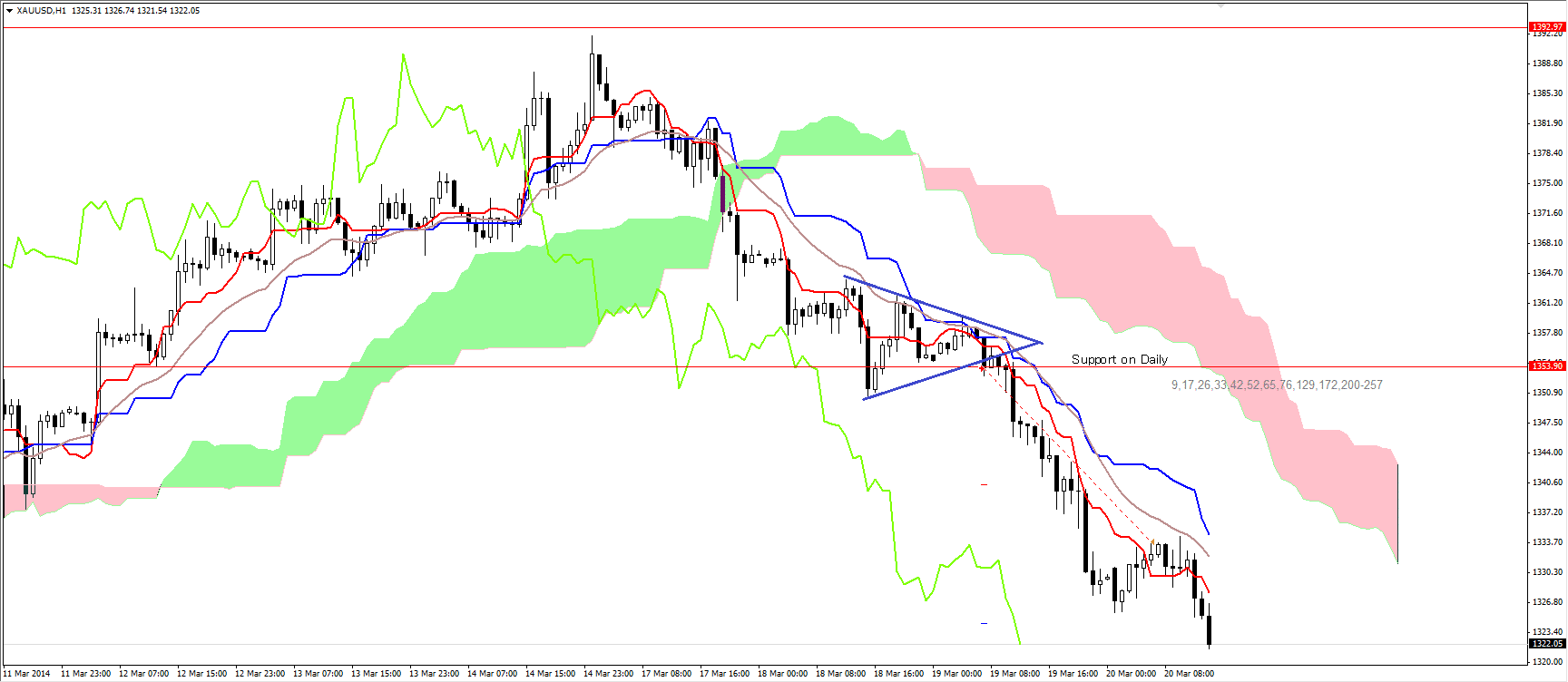 gold trade ichimoku strategies 2ndskiesforex