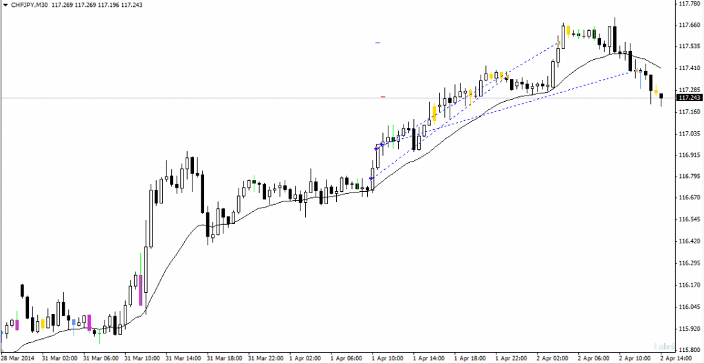CHFJPY forex price action 2ndskies