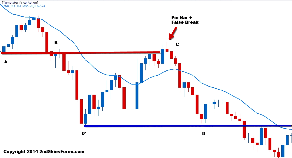 false break pin bar price action 2ndskiesforex c1