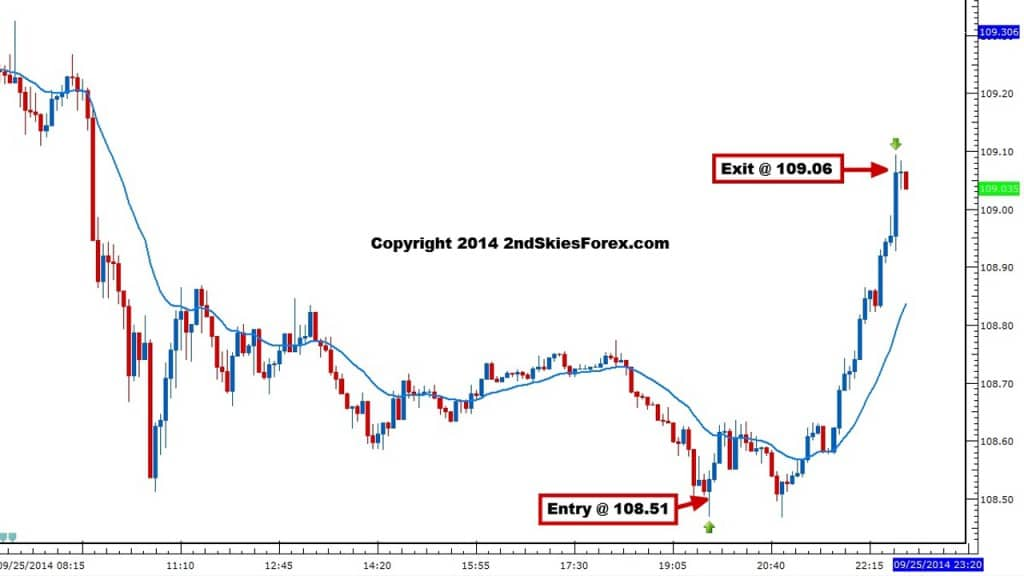 usdjpy live price action trade sep 25 2ndskiesforex 5m chart