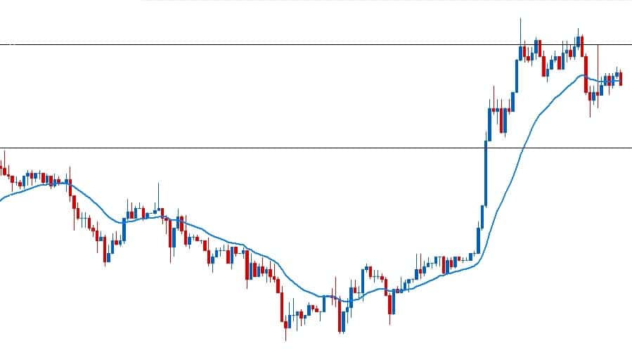 price action chart #3