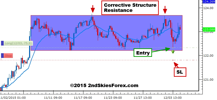 Weekly Forex Price Action Setups & Key Levels | Dec 6-11 ...