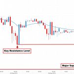nasdaq price action 2ndskiesforex