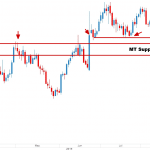 gold price action analysis 2ndskiesforex
