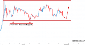 silver price action 2ndskiesforex