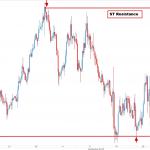 eurjpy price action analysis 2ndskiesforex