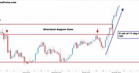 usdjpy price action 2ndskiesforex