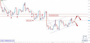 Corrective Structure In Volatile Bear Trend EURCAD 2ndSkiesForex