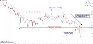 Corrective Structure Held Followed by 2500 Pip Move USDNOK 2ndSkiesForex - Price Action