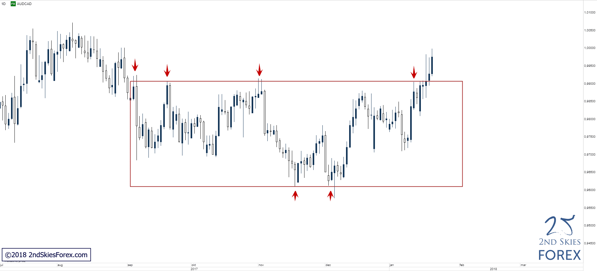 audcad technical analysis 2ndskiesforex