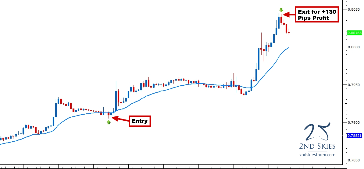 price action trading 4hr charts 2ndskiesforex
