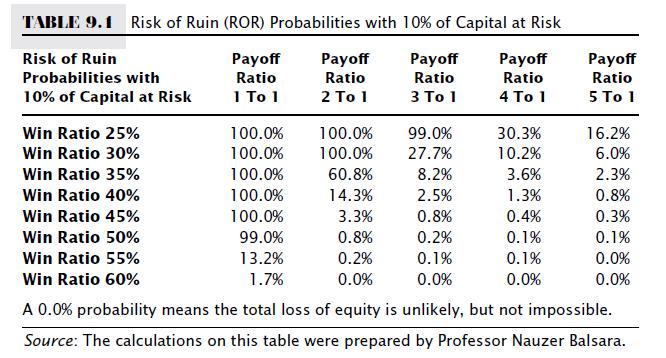 risk of ruin table 2ndskiesforex