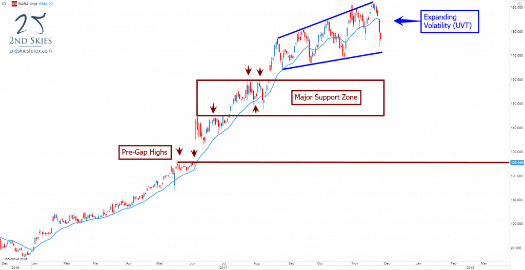 alibaba-trade-ideas-and-price-action-context-2ndskiesforex