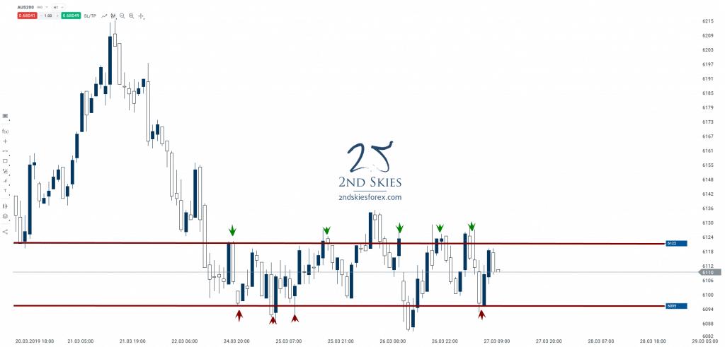 day-trading-setups-asx-200-2ndskiesforex
