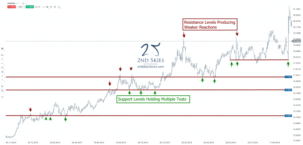 strong-support-levels-in-forex-holding-multiple-tests-2ndskiesforex