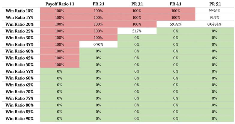 risk-of-ruin-table-2ndskiesforex