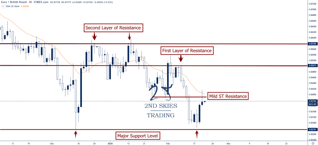 eurgbp layers of resistance levels 2ndskiesforex