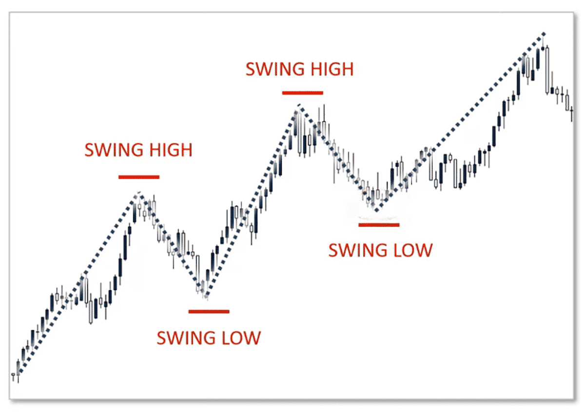Price Action Trading 05