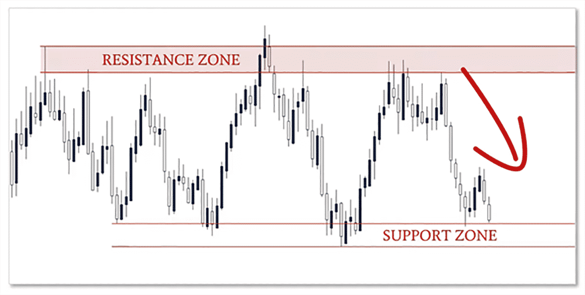 Price Action Trading 08